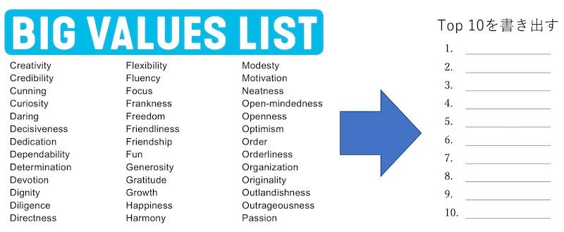 自分の価値観を特定する方法